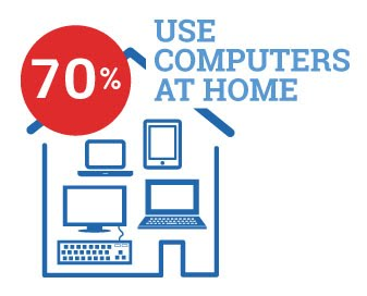 3-Computers-At-Households