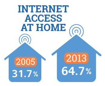 4-Internet-Access-At-Home